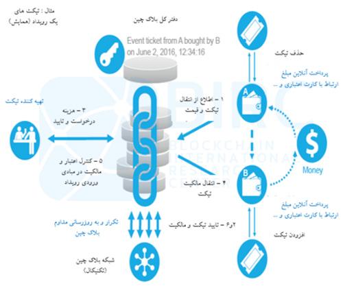 استفاده از بلاکچین در بیمه