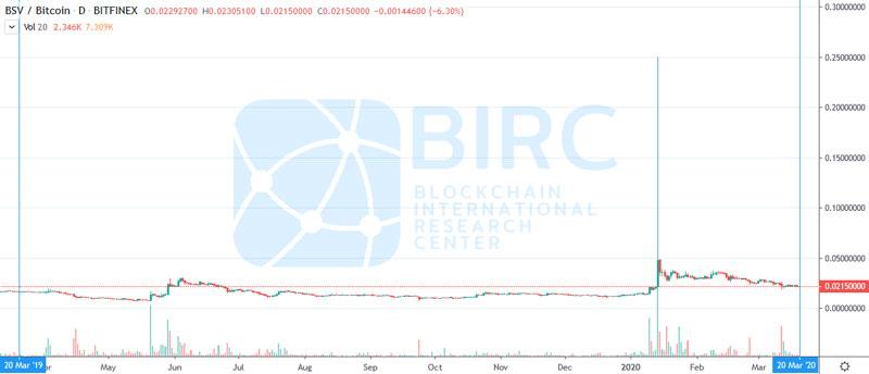 بیت کوین اس وی (BitcoinSV)