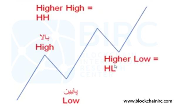 نامگذاری نقاط یک موج صعودی
